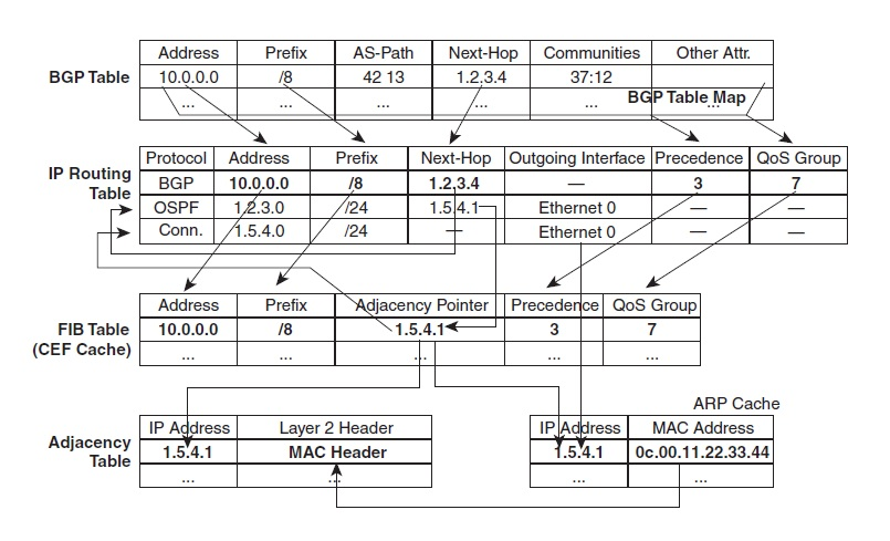 1 1 b [i] RIB, FIB, LFIB, Adjacency table – Patrick Denis